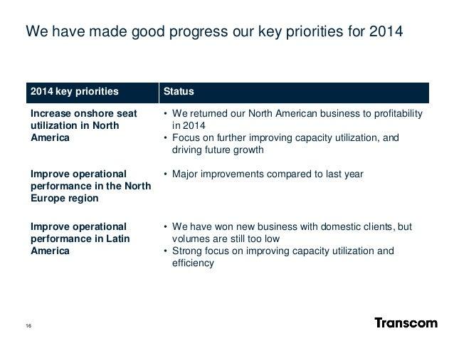 16 2014 key priorities Status Increase onshore seat utilization in North America • We returned our North American business...