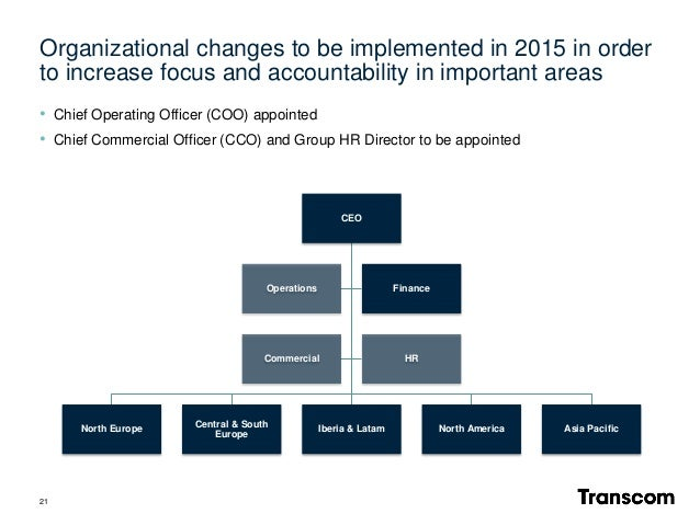 Organizational changes to be implemented in 2015 in order to increase focus and accountability in important areas 21 CEO N...