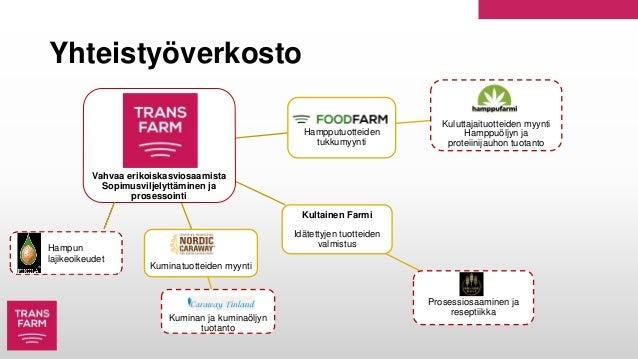 Vahvaa erikoiskasviosaamista Sopimusviljelyttäminen ja prosessointi Kultainen Farmi Idätettyjen tuotteiden valmistus Prose...