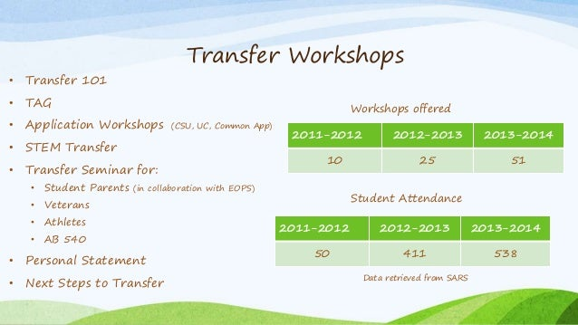 LAHC Transfer Advisory Committee 2014 PowerPoint