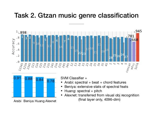 Transfer learning for music classification and regression tasks