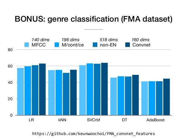 Music Genre Classification Github