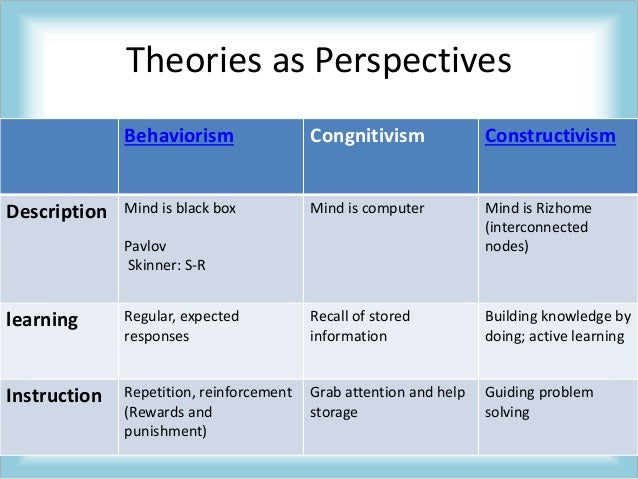 perspectives on adult learning In critical theory, knowledge is a rational human product, power is possessed by subjects, knowledge frees subjects from power, and learning occurs through critical reflection in a postmodern perspective, knowledge is tentative, power is expressed by subjects, knowledge is an expression of.
