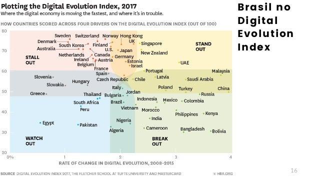 16 Brasil no Digital Evolution Index
