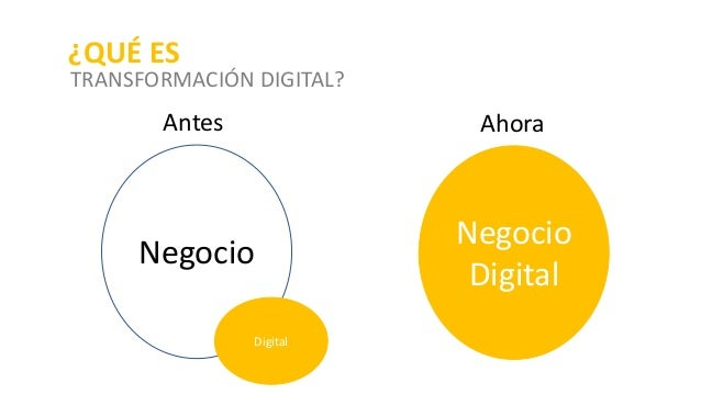 Negocio Digital Antes Negocio Digital Ahora ¿QUÉ ES TRANSFORMACIÓN DIGITAL?