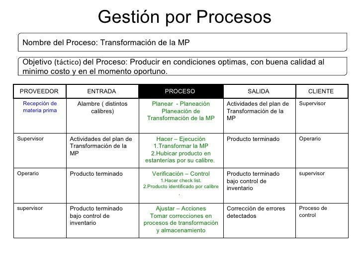Gestión por Procesos Nombre del Proceso: Transformación de la MP Objetivo  (táctico)  del Proceso:  Producir en condicione...