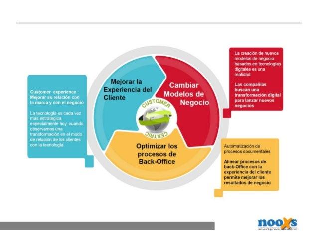 ALGUNA DEFINICIÓN… • Aplicación de conocimiento y recursos al reto de crear mejor o nuevo valor para los clientes usando R...