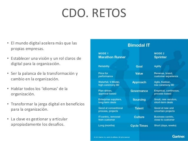 ORGANIZACIÓN DIGITAL CIO Todo lo que tiene que ver con relación con el cliente Provisión de servicios y las TIC al negocio...
