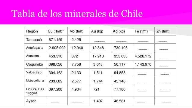 Tabla de los minerales de Chile Regiòn Cu ( tmf)* Mo (tmf) Au (kg) Ag (kg) Fe (tmf) Zn (tmf) Tarapacà 671.159 2.425 _____ ...