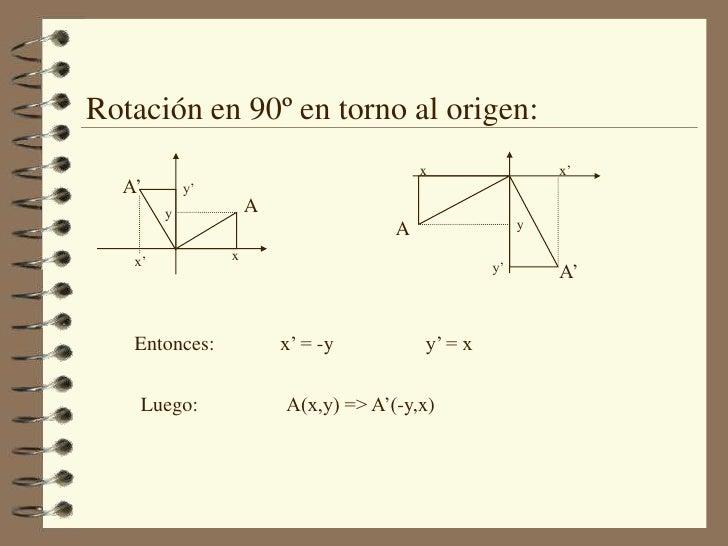Rotación en 90º en torno al origen:<br />x<br />x'<br />A'<br />y'<br />A<br />y<br />A<br />y<br />x<br />x'<br />A'<br /...