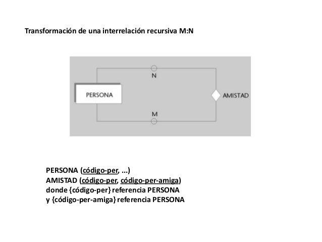Transformación de una interrelación recursiva M:N  PERSONA (código-per, ...) AMISTAD (código-per, código-per-amiga) donde ...