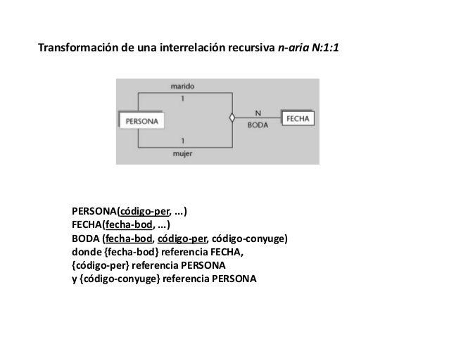Transformación de una interrelación recursiva n-aria N:1:1  PERSONA(código-per, ...) FECHA(fecha-bod, ...) BODA (fecha-bod...