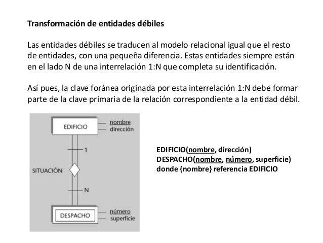 Transformación de entidades débiles Las entidades débiles se traducen al modelo relacional igual que el resto de entidades...