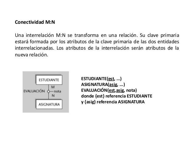 Conectividad M:N Una interrelación M:N se transforma en una relación. Su clave primaria estará formada por los atributos d...