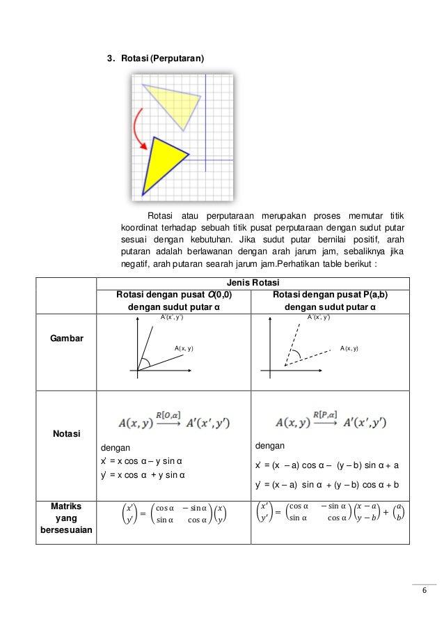 6 3. Rotasi (Perputaran) Rotasi atau perputaraan merupakan proses memutar titik koordinat terhadap sebuah titik pusat perp...