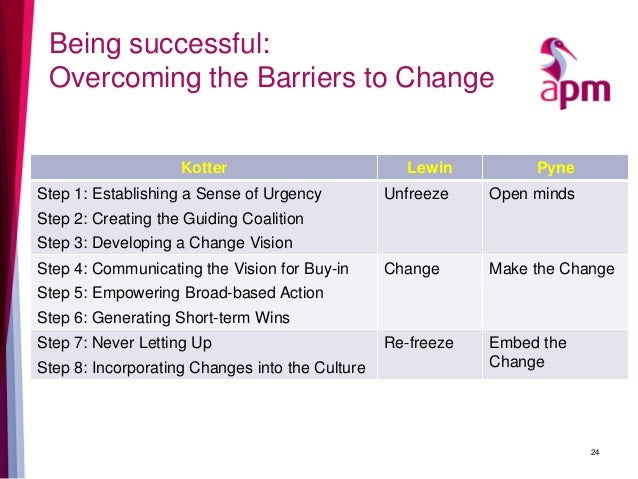 dunphy and stace s four levels of change To understanding or implementing organizational  to understanding or implementing organizational change  dunphy and stace's four levels of change.