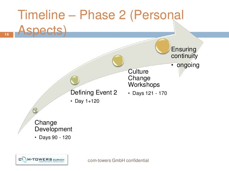 Timeline – Phase 2 (Personal14   Aspects)                                                                Ensuring         ...