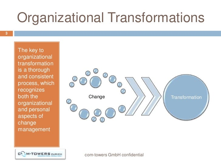 transformational leadership and organizational culture On how leaders approach the challenging task of chang- ing organizational culture transformational leadership theory rank and hutchison's (2000) analysis within the so- cial work profession identified five common elements in leadership: proaction, values and ethics, empower- ment, vision, and communication.