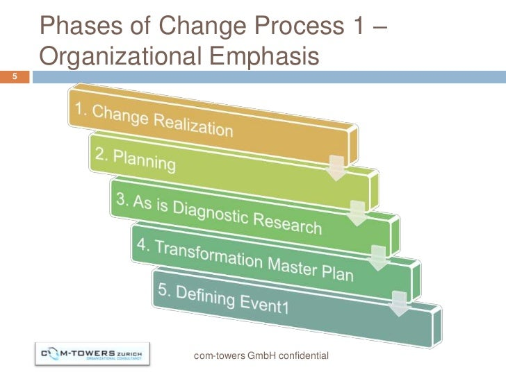 Phases of Change Process 1 –    Organizational Emphasis5                com-towers GmbH confidential