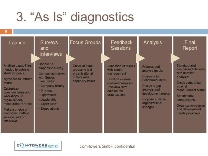 """3. """"As Is"""" diagnostics 9     Launch                       Surveys             Focus Groups           Feedback            ..."""