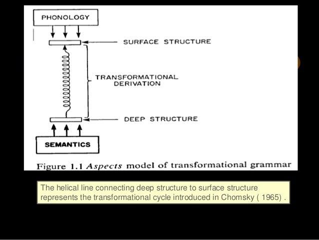 Transformational Grammar By  Noam Chomsky