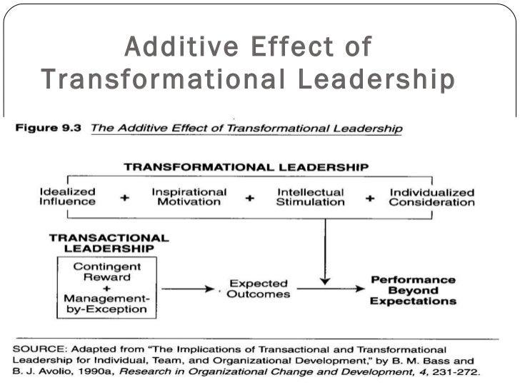 transformational leadership articles pdf