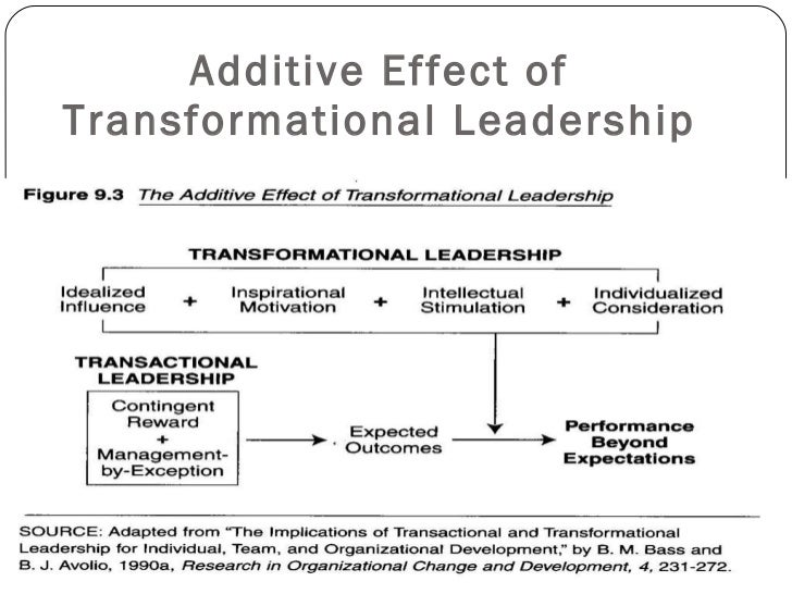 effect of transformational leadership on on Transformational leadership is found to significantly influence empowerment and  trust on  transformational leadership more effectively gives direct effect on the.