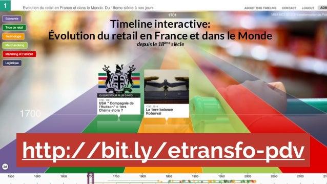 28 mai 2015 #MBAMCI #geekTonStore Un peu d'histoire 1 Timeline interactive: Évolution du retail en France et dans le Monde...