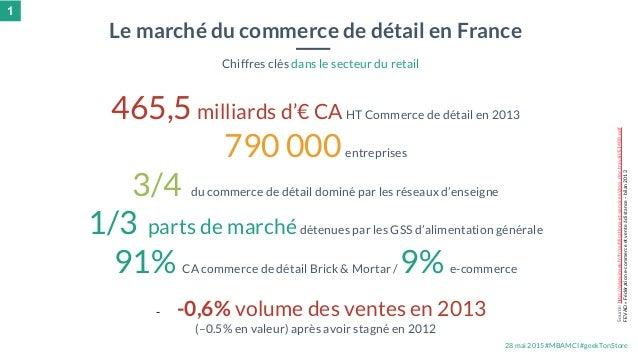28 mai 2015 #MBAMCI #geekTonStore 465,5 milliards d'€ CAHT Commerce de détail en 2013 790 000entreprises 3/4 du commerce d...