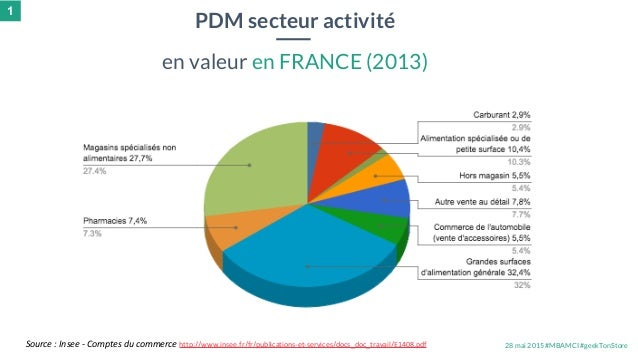 28 mai 2015 #MBAMCI #geekTonStoreSource : Insee - Comptes du commerce http://www.insee.fr/fr/publications-et-services/docs...