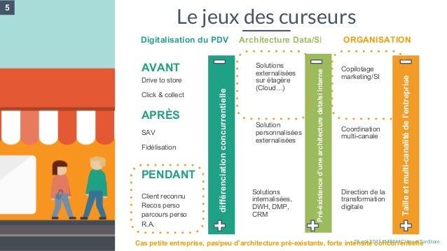 28 mai 2015 #MBAMCI #geekTonStore Le jeux des curseurs Digitalisation du PDV AVANT Client reconnu Recos perso parcours per...