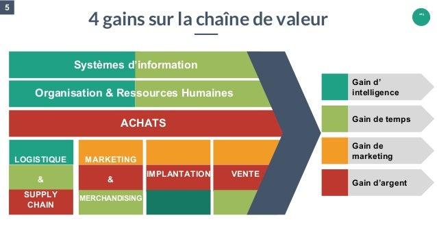 165 Gain d' intelligence Gain de temps Gain de marketing Gain d'argent Systèmes d'information ACHATS 4 gains sur la chaîne...