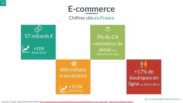 28 mai 2015 #MBAMCI #geekTonStore 9% du CA commerce de détail hors alimentaire en 2014 600 millions transactions E-commerc...