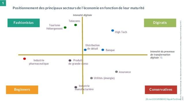 28 mai 2015 #MBAMCI #geekTonStore Positionnement des principaux secteurs de l'économie en fonction de leur maturité Source...