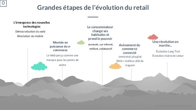 28 mai 2015 #MBAMCI #geekTonStore L'émergence des nouvelles technologies Démocratisation du web Révolution du mobile Monté...