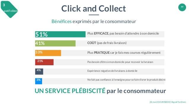 28 mai 2015 #MBAMCI #geekTonStore 77 Click and Collect Bénéfices exprimés par le consommateur 33% 21% 41% 51% 4% 3% Plus E...