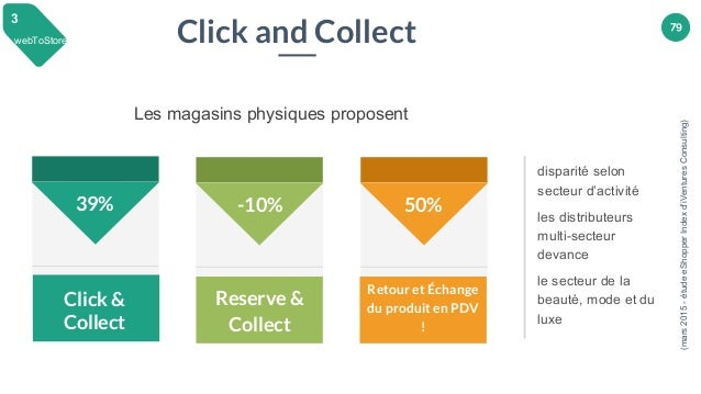 79 39% Les magasins physiques proposent -10% 50% Click and Collect (mars2015-étudeeShopperIndexd'iVenturesConsulting) Rese...