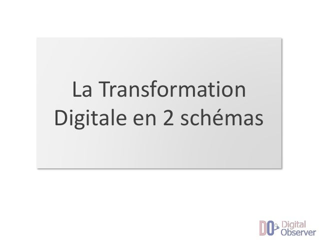 La Transformation Digitale en 2 schémas