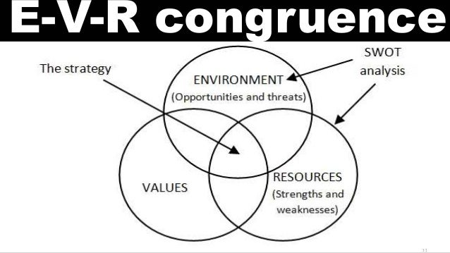 environmental values and resources congruence In the study multiple effects of work values, work-value congruence and environmental values work centrality on organizational citizenship.