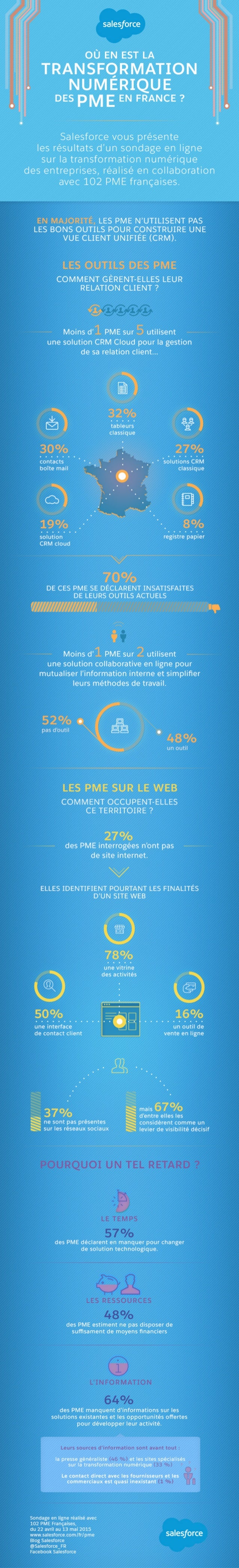 Où en est la transformation numérique des PME?