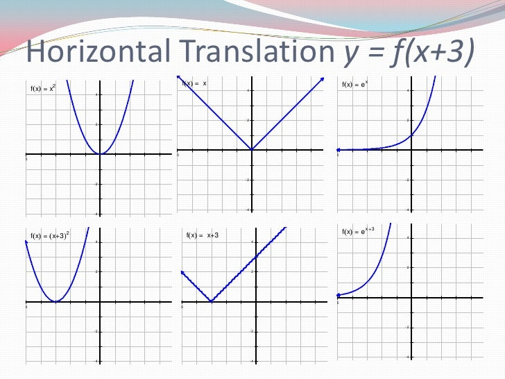 how to find horizontal translation
