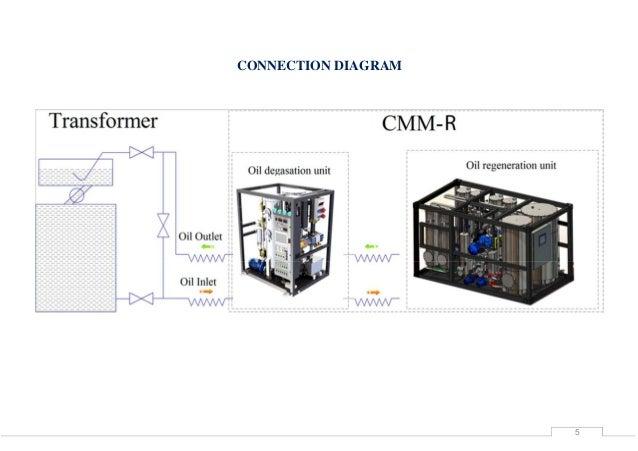 Transformer oil regeneration plant CMM R