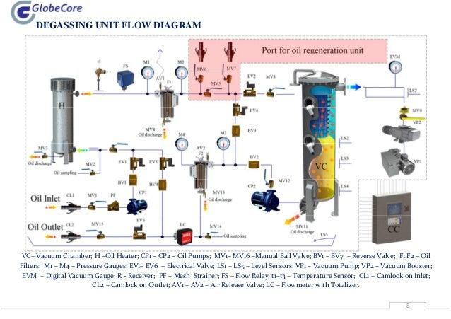 transformer oil regeneration plant cmm r rh slideshare net Oil Production Flow Diagram Process Flow Diagram Examples