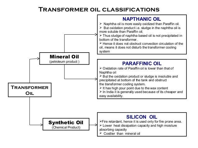 Transformer oil-specifications new Slide 3