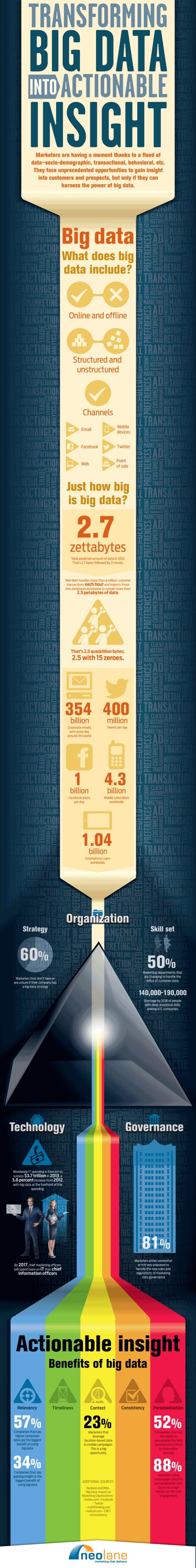 Transforming Big Data Into Actionable Insight [infographic]
