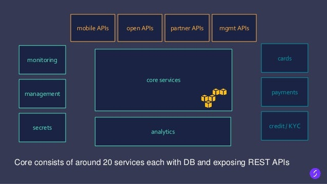 The back-end • Java services in Docker on CoreOS • Jetty, Guice, Guava, Hystrix • REST (JAX-RS) APIs throughout • Postgres...