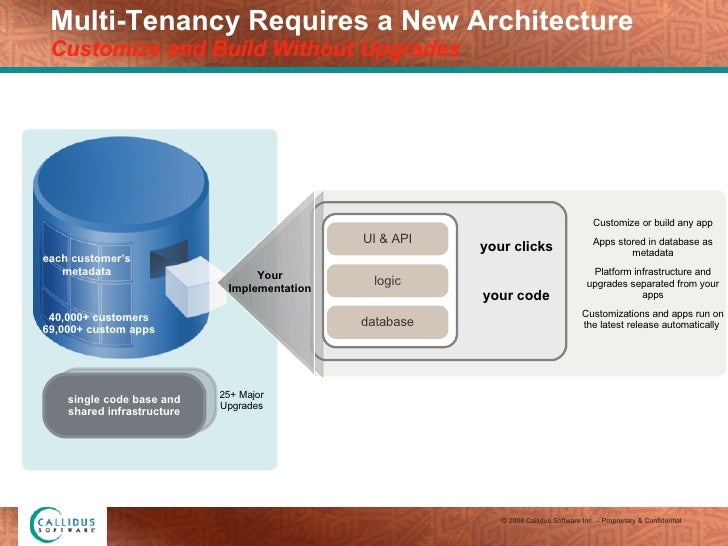 Multi-Tenancy Requires a New Architecture Customize and Build Without Upgrades 25+ Major Upgrades your clicks your code UI...