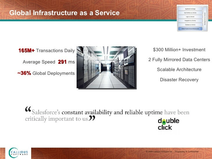 Global Infrastructure as a Service 165M+   Transactions Daily Average Speed   291   ms ~36%   Global Deployments $300 Mill...