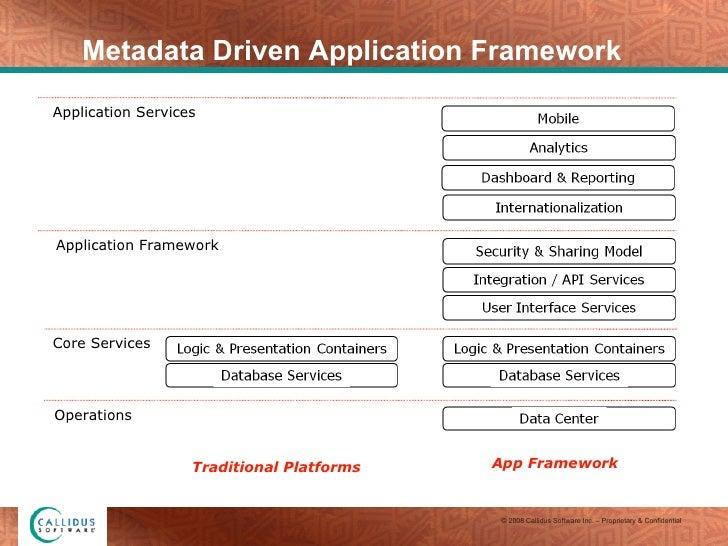 Core Services Application Services Application Framework Operations Traditional Platforms App Framework Metadata Driven Ap...