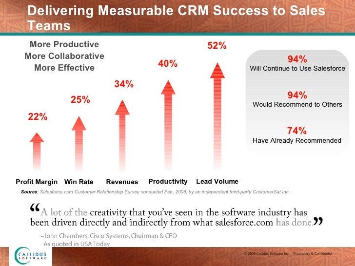 Delivering Measurable CRM Success to Sales Teams Profit Margin 22% Win Rate 25% Revenues 34% Productivity 40% Lead Volume ...